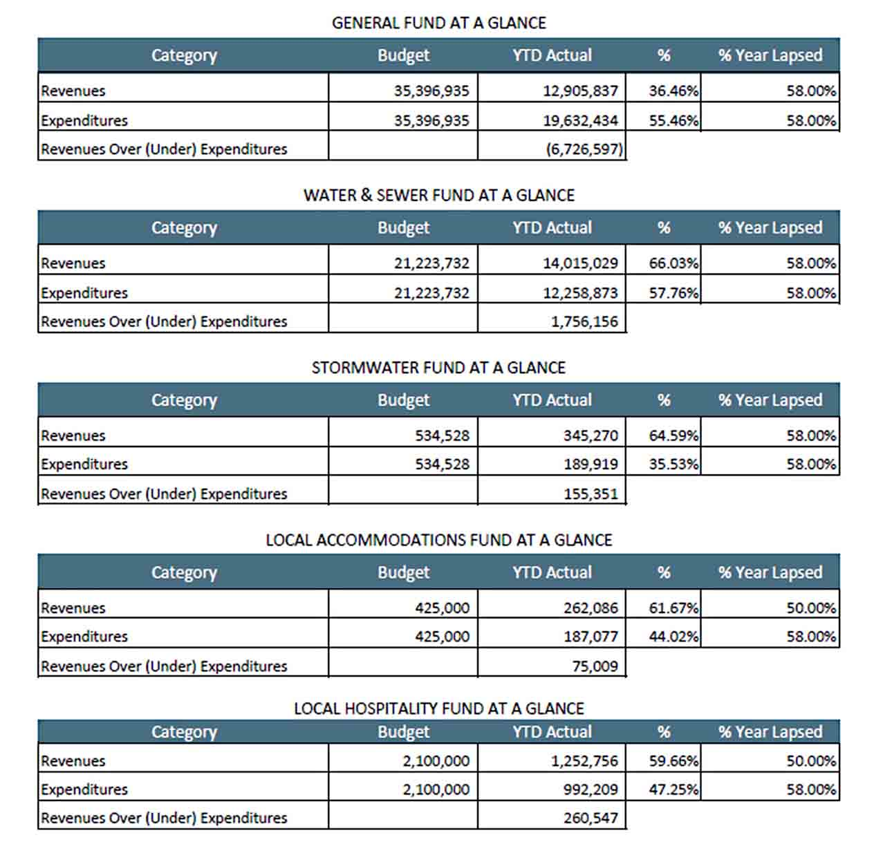 Monthly Budget Report Example sample