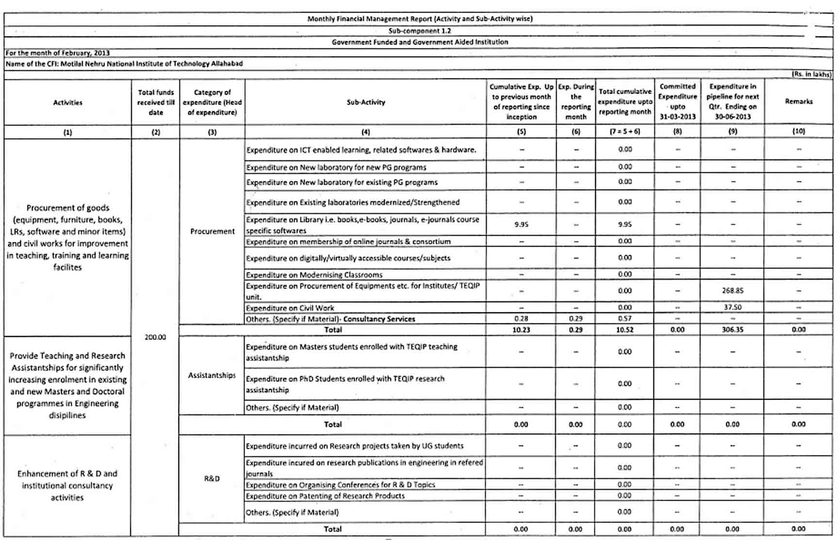 Monthly Financial Management Report sample