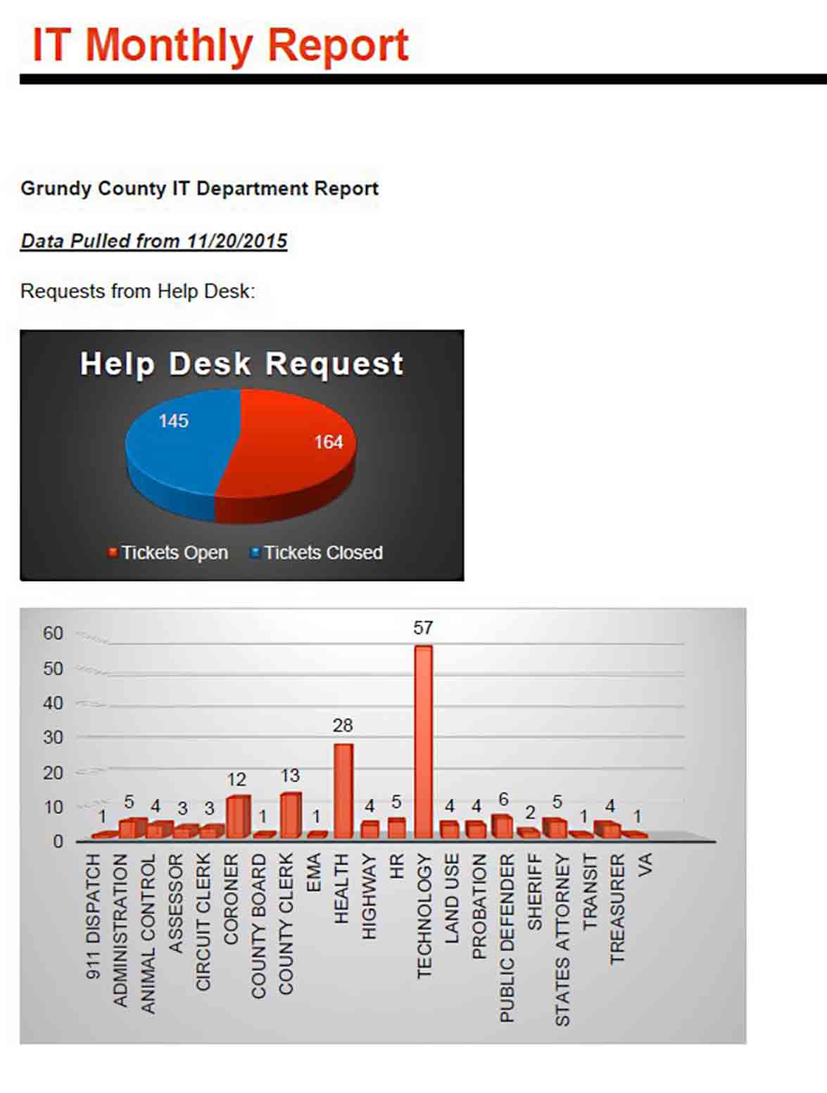 IT Monthly Report Template sample