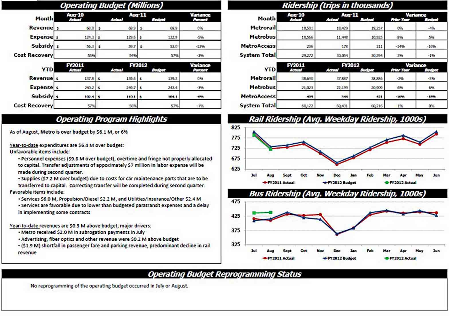 Sample Monthly Financial Report sample